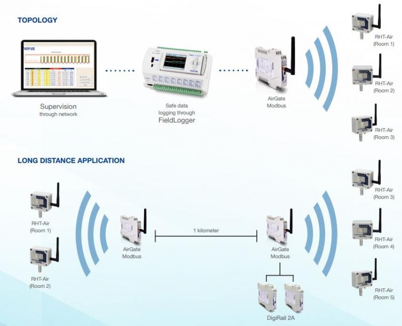 line výstup prevodník pripojiť Nova 100 rýchlosť datovania